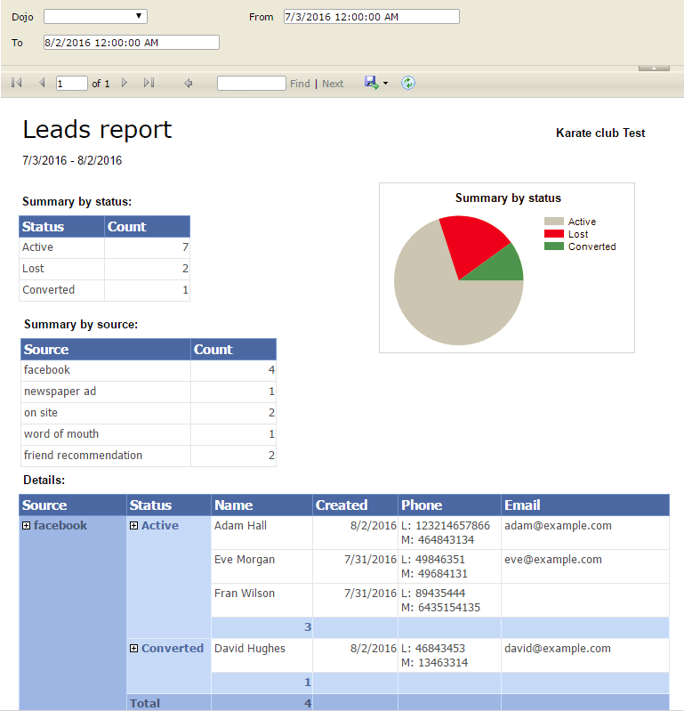 Leads report
